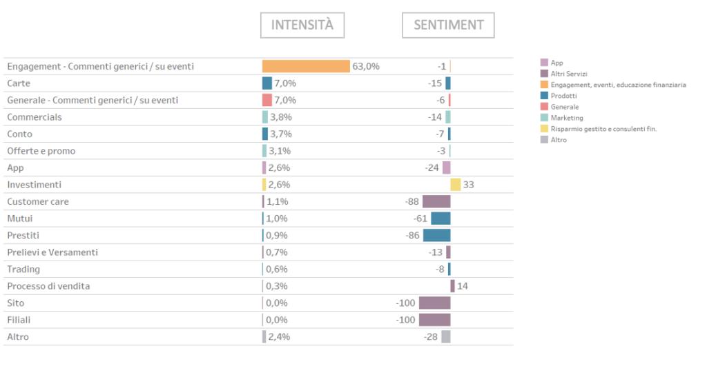 Grafico Estrogeni&Partners Sentiment analysis e intensità banche digitali operanti in Italia